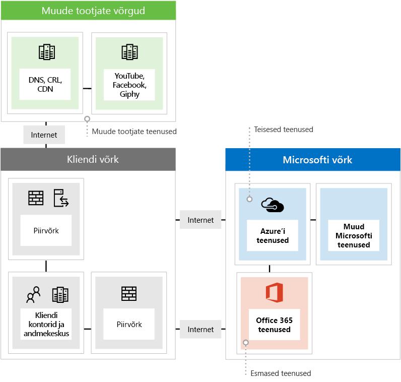 Näitab kolme erinevat võrgu lõpp-punkti tüüpi Office 365 kasutamisel