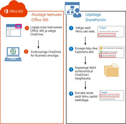 Toimingud SharePoint 2010 teekide teisaldamiseks teenusekomplekti Office 365