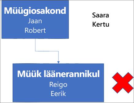 """Skeemil on ristkülik, millel on silt """"Müügiosakond"""" ja nimed Jaan ning Robert. See ristkülik on ühendatud allpool oleva ristkülikuga, millel on kiri """"Müük läänerannikul"""" ning nimed Reigo ja Erik. Ristküliku kõrval on punane X. Skeemi paremas ülanurgas on nimed Saara ja Anu."""