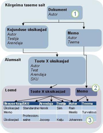 Sisutüübi pärimise skeem