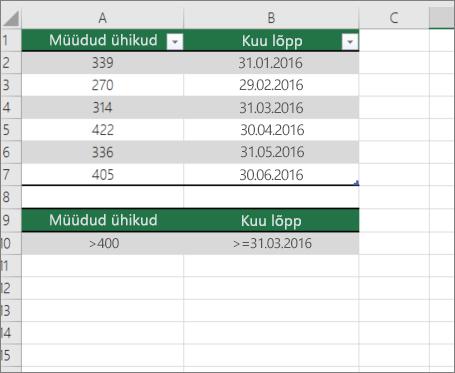 DCOUNT Näidisandmete andmed