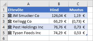 Veerg A sisaldab ettevõtete nimesid ja ikoone, veerg B sisaldab hinna väärtusi ja veerg C muutuse väärtusi