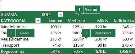 Näide PivotTable-liigendtabelist ja väljade seosest väljade loendiga.