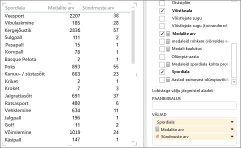 Punktdiagrammi loomine tabeli põhjal