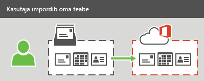 Kasutaja saab teenusekomplekti Office 365 importida meilisõnumid, kontaktid ja kalendriteabe.