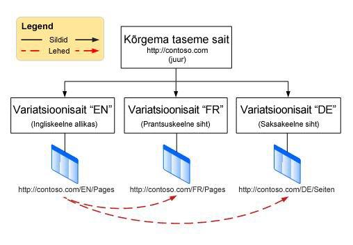 Hierarhiadiagramm, kus on ülataseme juursait ja selle all kolm variatsiooni – inglise, prantsuse ja saksa keeled