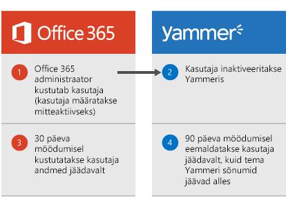 Skeem, mis näitab, et kui Office 365 administraator kustutab kasutaja, inaktiveeritakse see kasutaja Yammers. 30 päeva möödumisel kustutatakse kasutaja andmed teenusekomplektist Office 365 ja 90 päeva möödumisel eemaldatakse kasutaja Yammerist jäädavalt, kuid tema Yammeri sõnumid jäävad alles.