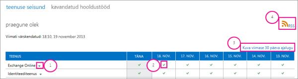Teenuse seisund praeguse oleku lehe viiktekstid pilt: 1, Exchange Online'i ripploendi noolt, 2, roheline märge ikooni, 3, ajaloo kuvamine viimase 30 päeva link ja 4, RSS-i link