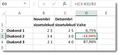 Exceli andmed, kus lahtris D3 asuv negatiivne protsent on vormindatud punases kirjas