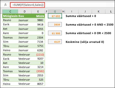 Massiivide abil saate arvutada teatud tingimuste alusel. =SUM(IF(Müük>0;Müük)) summeerib kõik väärtused, mis on suuremad kui 0 vahemikus Müük.