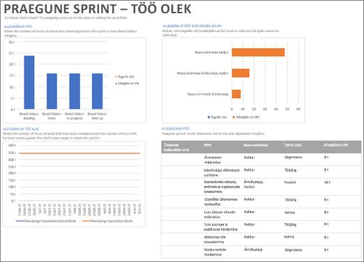 Kuvatõmmis Praegune sprint – töö olek aruandest projektis