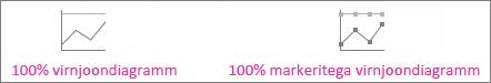 100% virnjoondiagramm ja 100% tähistega virnjoondiagramm