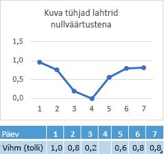 4-päevase lahtris puuduvad andmed, millel on kuvatud vastav rida null-punktis
