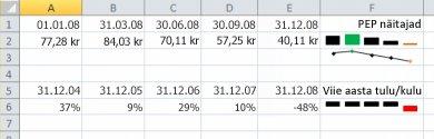 Minigraafika Exceli näites