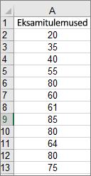 Ülaltoodud näidishistogrammi loomiseks kasutatud andmed