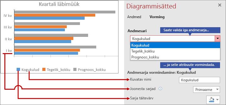 Vahekaardil Vorming erinevate andmesarjade vormindamine