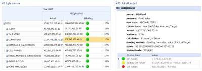 PerformancePointi tulemuskaart ja seostuv KPI-aruanne
