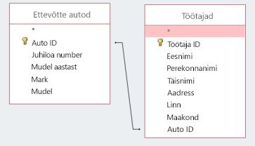 Kuval koodilõigu kuvav kahe tabeli ühiskasutuse ID