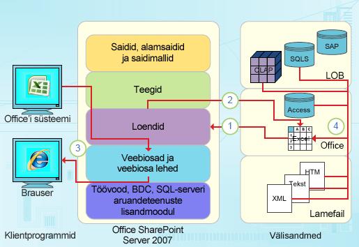 Exceli andmepõhised integreerimisvõimalused