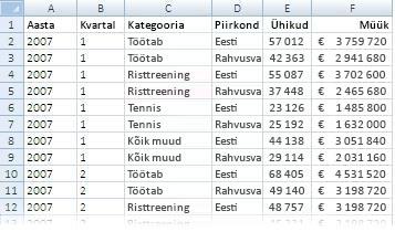 PivotTable-liigendtabeli aruandes kasutatavad andmed