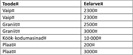 Sorditud tabel