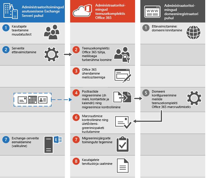 E-posti ületõstemigreerimine teenusekomplekti Office 365