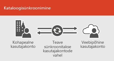 Kohapealsete ja veebikasutajate kontoteabe sünkroonis hoidmiseks kasutage kataloogisünkroonimist