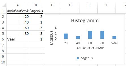 Histogrammi tabeliandmed ja diagramm