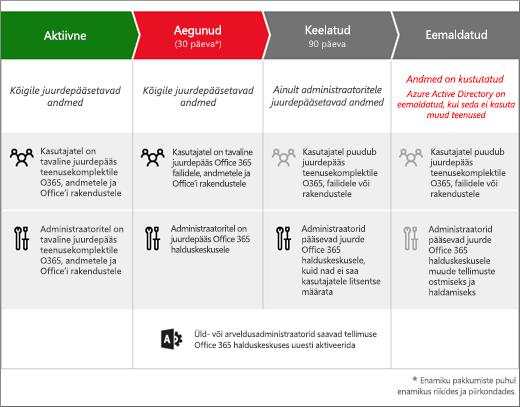Pildil on näidatud Office 365 ettevõtteversiooni tellimuse kolm etappi pärast aegumist: aegunud, keelatud ja eemaldatud.