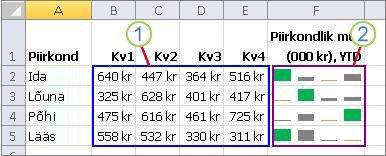 Rühm minigraafikute ja nende andmetega
