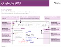 OneNote 2013 lühijuhend