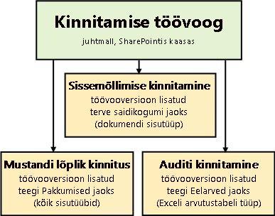 Kolm töövoogu, mis põhinevad kinnitamise töövoomallil