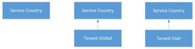 Kuidas sissehelistamise lepingute päritakse Skype'i ärirakenduse veebiväljaande.