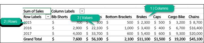 PivotTable-liigendtabel koos selle osadega (veerud, read, väärtused).