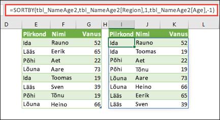Sortige tabelit regiooni järgi tõusvas järjestuses, seejärel inimese vanuse järgi laskuvas järjestuses.