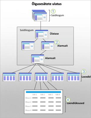 Joonis, millel kujutatakse SharePointi turbe ulatust saidi, alamsaidi, loendi ja üksuse tasemel.