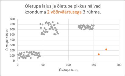 Punktdiagramm, mis kujutab tavapärasest erinevaid väärtuseid