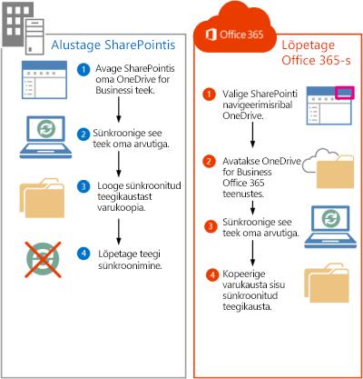 Toimingud failide teisaldamiseks rakendusest SharePoint 2013 teenusekomplekti Office 365