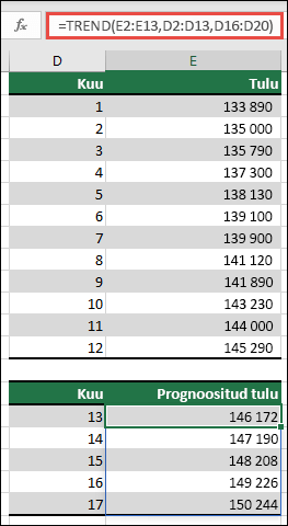 Kasutage TRENDi, et prognoosida tulude jõudlust kuudes 13-17, kui teil on kuudes 1-12 tegelikud.