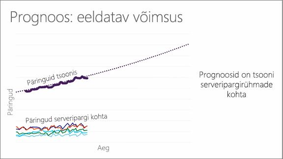 Diagramm, millel on kujutatud eeldatav võimsus: prognoos