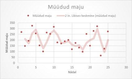 Libiseva keskmise trendijoonega punktdiagramm