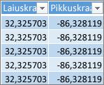 Pikkus- ja laiuskraadide andmed