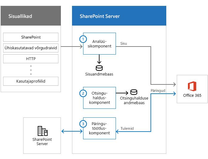 Joonis, mis kujutab sisuallikaid, otsingukomponentidega otsinguparki ja Office 365 keskkonda. Teave liigub sisuallikatest analüüsikomponendi kaudu Office 365 keskkonda.