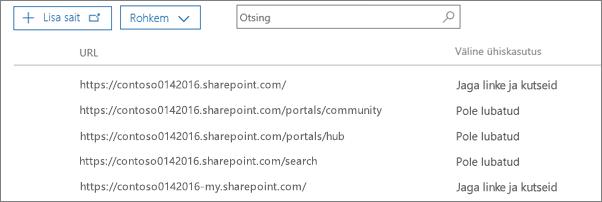 SharePointi saidikogumite loend, kus on näidatud iga saidi välise ühiskasutuse olek