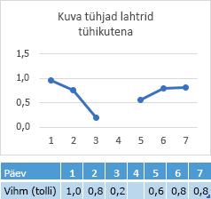 4-päevase lahtri andmed puuduvad, diagramm, mis näitab rea lünka