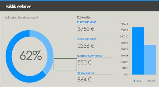 Vana isikliku eelarve Exceli mall, kus on kasutatud vähekontrastseid värve (sinine ja helesinine hallil taustal).