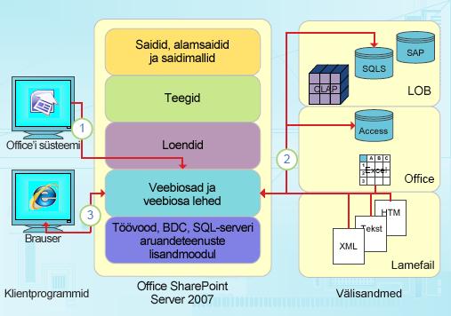 SharePoint Designeri andmepõhised integreerimisvõimalused