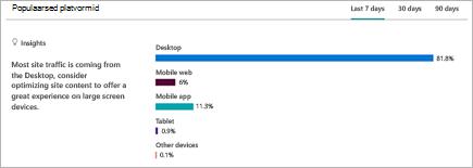 Diagrammi kuvamine jaotus platvormid, millest kasutajad on SharePointi saidi vaatamine