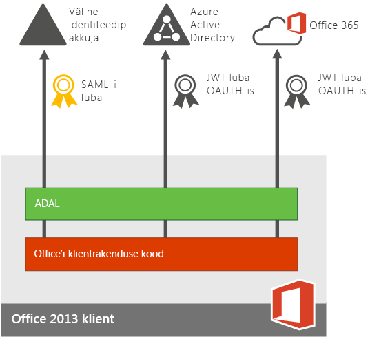 Modernautentimine Office 2013 installitud rakendustes