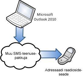 Muu SMS-teenusepakkuja kasutamine